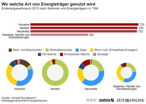 Welche Energieträger in Deutschland am häufigsten genutzt werden