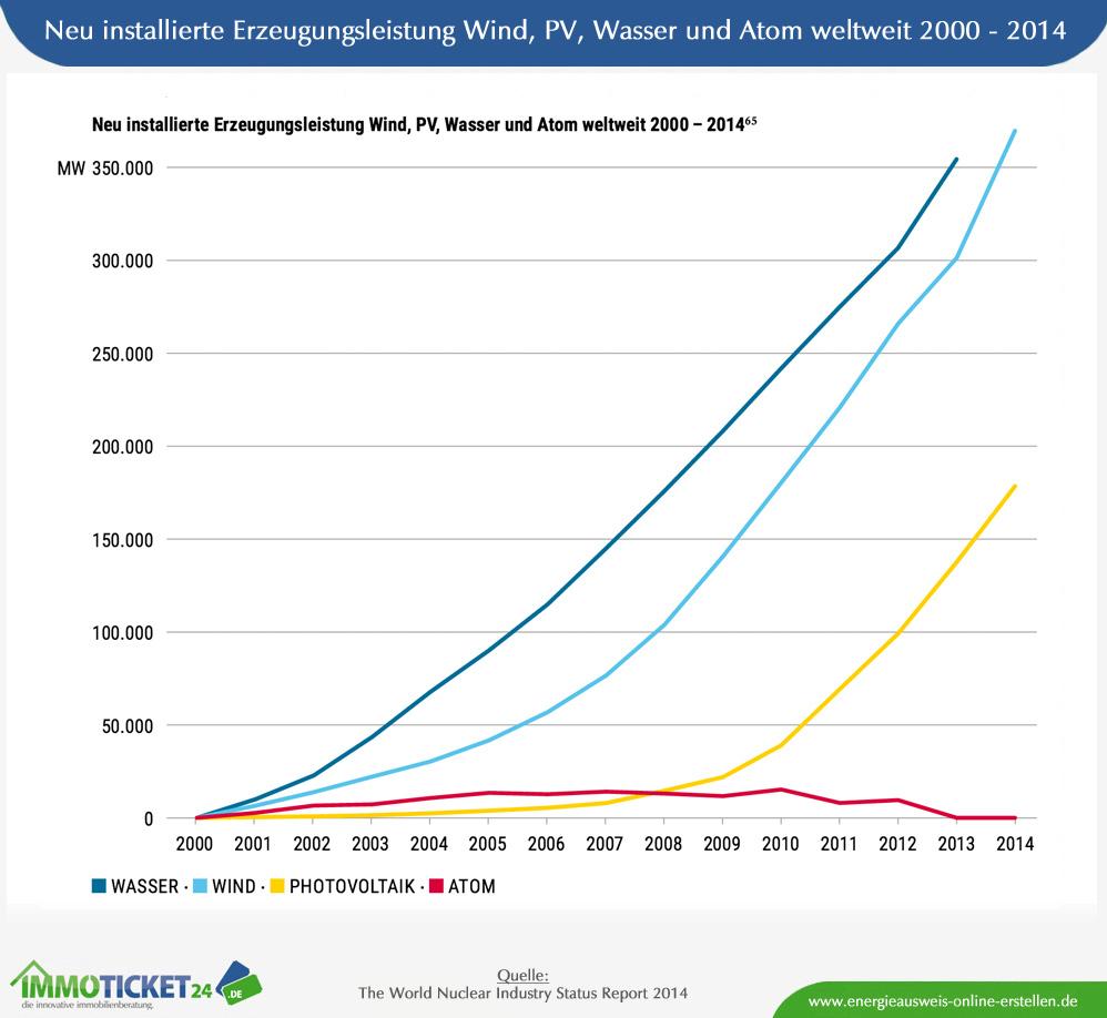 Vergleich Erneuerbare Energien vs. Atom von 2000 - 2014
