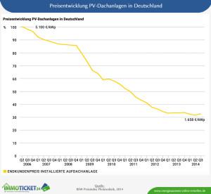 Die Preisentwicklung von Photovoltaik-Anlagen