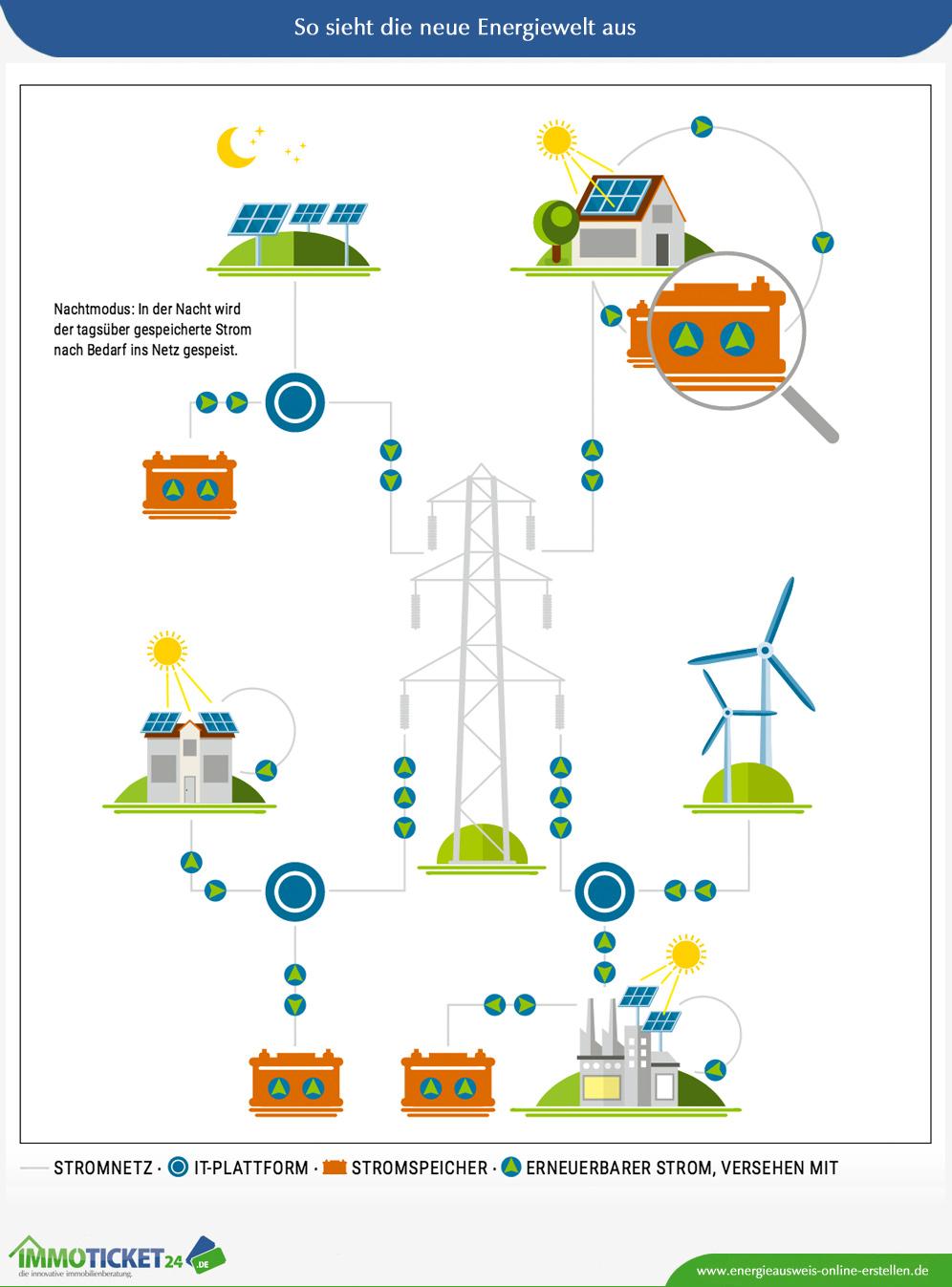 So sieht die neue Energiewelt aus