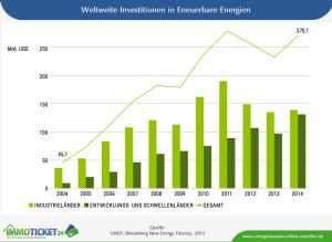 Entwicklung der weltweiten Investitionen in erneuerbare Energien